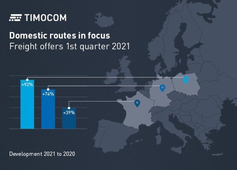La France a affiché une tendance à la hausse sur son marché intérieur, au cours du premier trimestre.